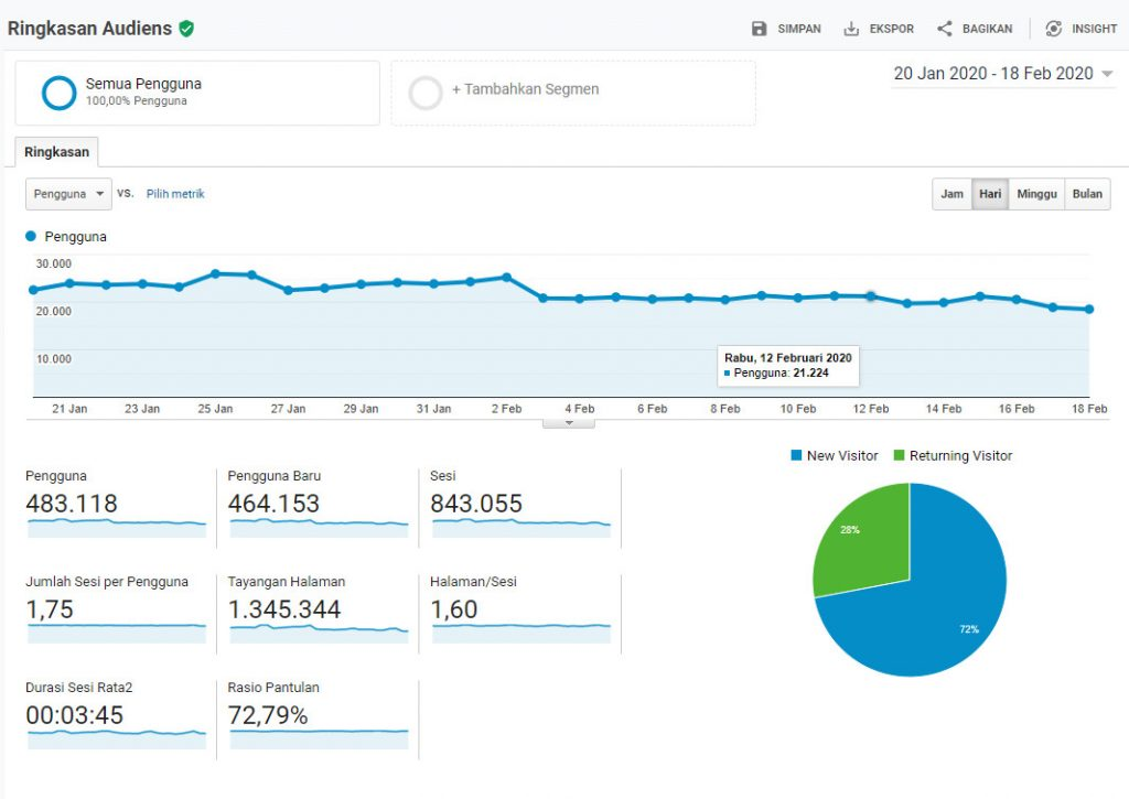 Ringkasan Audiens Google Analytics