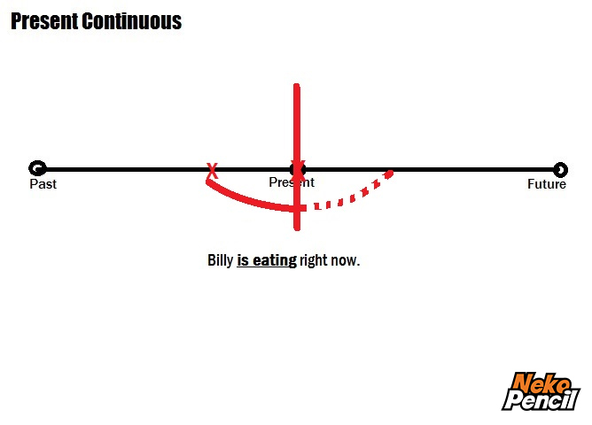 gambaran waktu present continuous